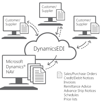 EDI Electronic Data Interchange besides Get Started in addition  on microsoft crm process diagram